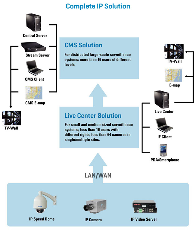 Complete IP Solution