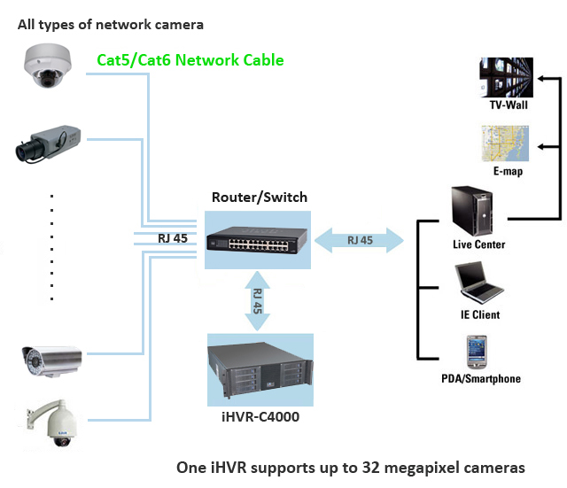 All type of network camera